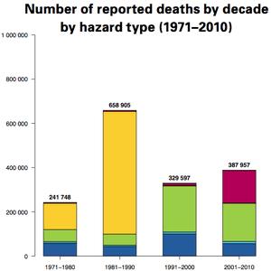 Heatwave deaths