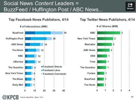social news content leaders