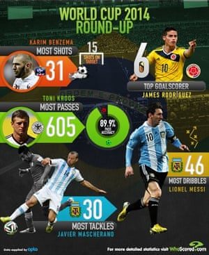 World Cup roundup