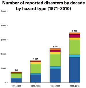 WMO disasters