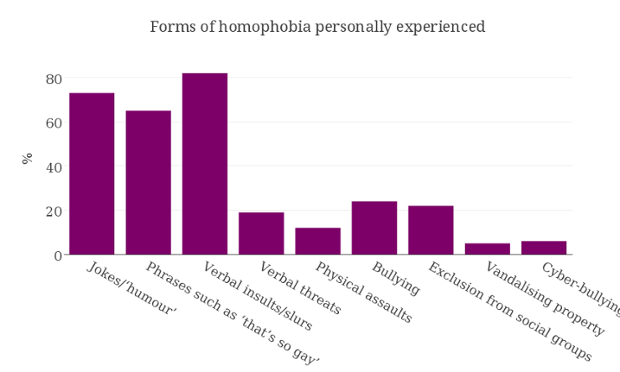 a study on homophobia in america Homophobia is a concept developed by psychologist george weinberg to describe the fear that heterosexual people feel toward gay people it can also mean the way that gay people internalize the.