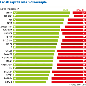 Life more simple chart PNG