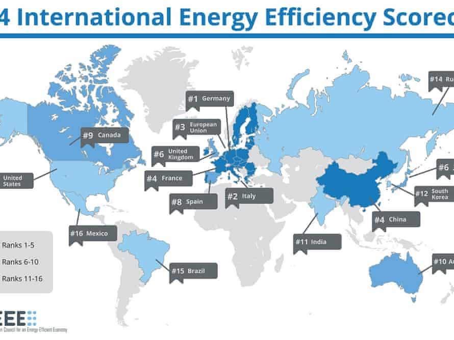 Energy efficiency scorecard