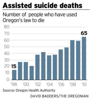 Assisted suicide deaths in Oregon