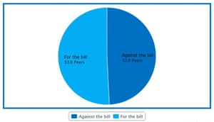 Pie chart of assisted dying debate