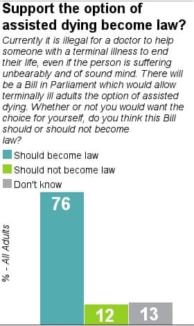 Yougov assisted dying bill