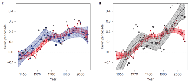 The red dots on the thin red line correspond to the 15-year observed trends for each 15-year period.  The blue dots show the 15-year average trends from only those CMIP5 runs in each 15-year period where the model Niño3.4 trend is close to the observed Niño3.4 trend. The grey dots show the average 15-year trends for only the models with the worst correspondence to the observed Niño3.4 trend.  The size of the dots are proportional to the number of models selected.  The envelopes represent 2.5–97.5 percentile loess-smoothed fits to the models and data.