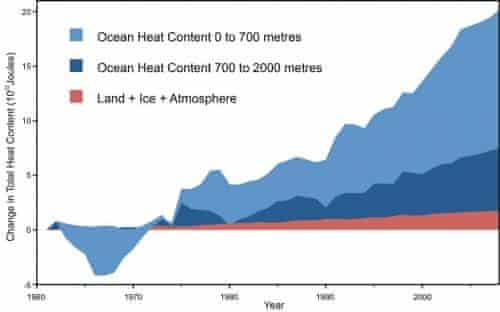 Land, atmosphere, and ice heating (red), 0-700 meter ocean heat content (OHC) increase (light blue), 700-2,000 meter OHC increase (dark blue).  From Nuccitelli et al. (2012)