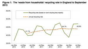 Waste from households recycling rate in England