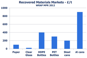 Value of recovered materials (£/t)