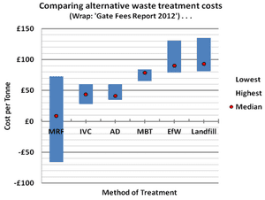 Comparing waste treatment costs
