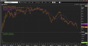Royal Mail share price, to 22 July 2014