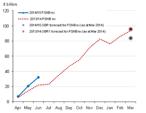 UK public finances, to June 2014, including the APF