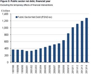 UK public sector net debt