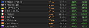 European stock markets, afternoon of July 22 2014