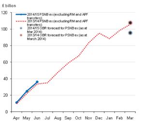 UK public finances, to June 2014
