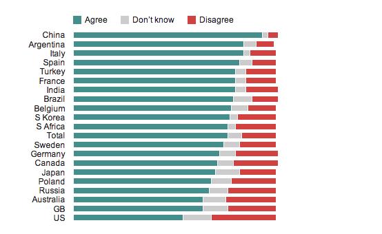 Ipsos MORI Global Trends, 2014