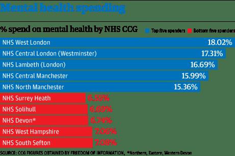 Mental health 2507