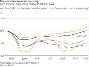 UK GDP by sector