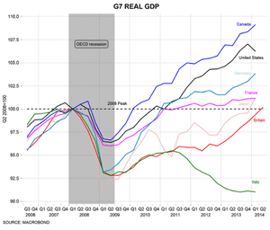 GDP rates across the G7, since 2006