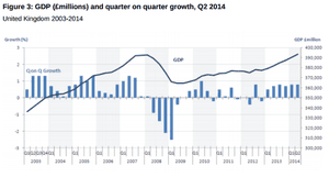 UK GDP over the last decade