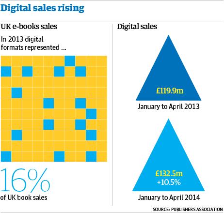 Amazon ebook sales WEB