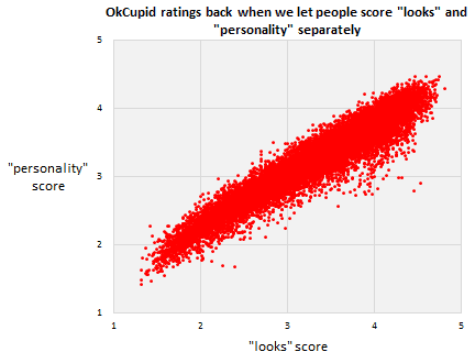 One of Rudder's charts, showing how users rate looks and personality.