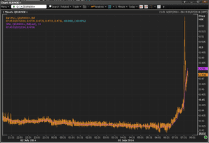Norwegian Krone  against the euro today