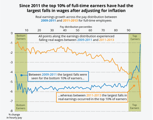 Seven ways UK wages have changed over the past four decades