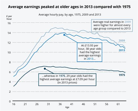 Median hourly earnings chart ONS