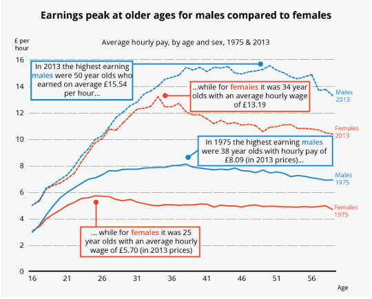 Median hourly earnings male/female ONS