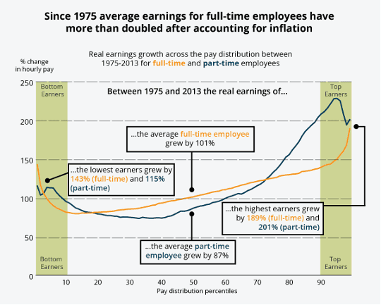 hourly earnings full-time part-time