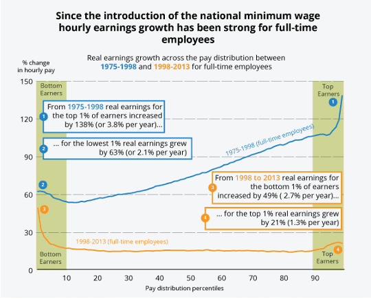 Real hourly earnings growth (excluding overtime) for full-time employees, 1975-1998 and 1998-2013, percentiles, UK