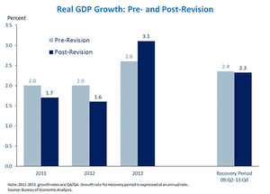 US GDP revisions