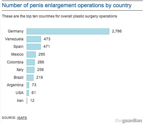 penis enlargement data