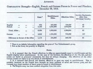 Cabinet Office document detailing comparative strengths of English, French and German forces in France and Flanders in December 1914