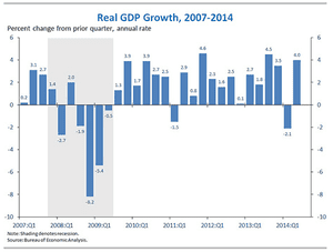 US GDP by quarter