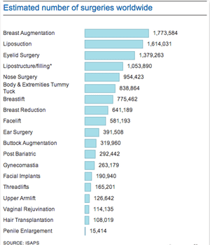 plastic surgery data