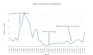 Rates of self harm in detention