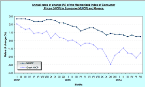 Greek CPI rate, to June 2014
