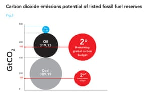 CO2 emissions potential of listed fossil fuel reserves