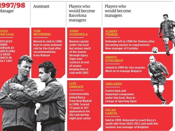 Coaching's greatest seminar: how Louis van Gaal shaped five