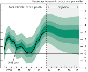 Bank of England growth fan chart, August 2014