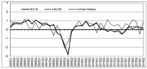 Eurozone GDP, Q2 2014