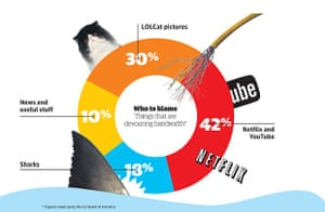 What's eating the internet?