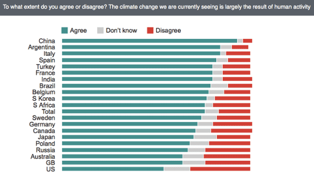 International survey results on human-caused global warming