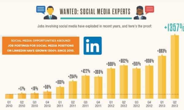 Bar chart showing growth in social media jobs.