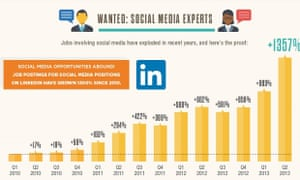 Bar chart showing growth in social media jobs.