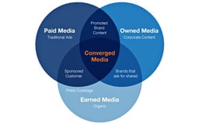 The convergence of paid, owned and earned media.