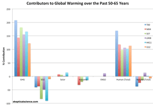 Percent contributions of various effects to the observed global surface warming over the past 50-65 years according to Tett et al. 2000 (T00, dark blue), Meehl et al. 2004 (M04, red), Stone et al. 2007 (S07, green), Lean and Rind 2008 (LR08, purple), Huber and Knutti 2011 (HK11, light blue), and Gillett et al. 2012 (G12, orange).